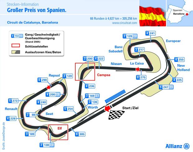 Grafik der Circuit de Catalunya Rennstrecke in Barcelona Spanien