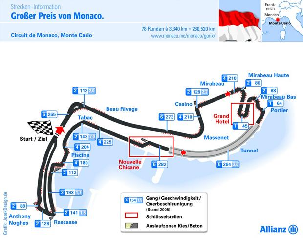 Grafik Circuit de Monaco Rennstrecke