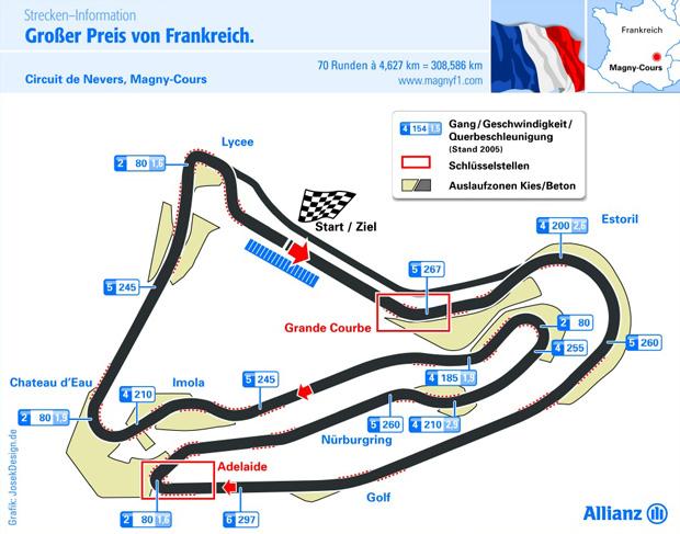 Grafik Circuit de Nevers Formel 1 Rennstrecke in Frankreich