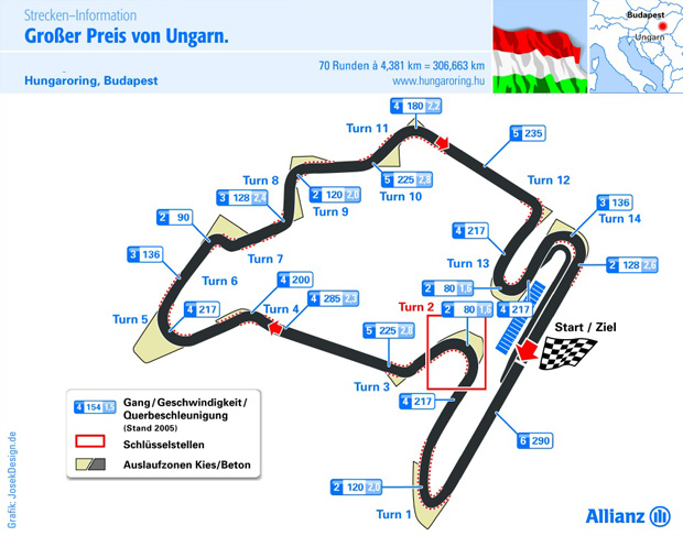 Grafik Hungaroring Rennstrecker