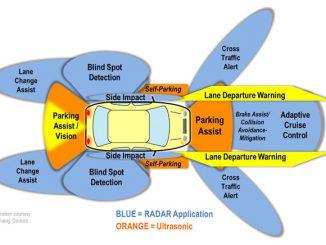 Grafik Automotive RADAR Applications