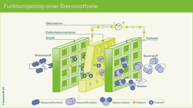 Erklärung zur Brennstoffzelle