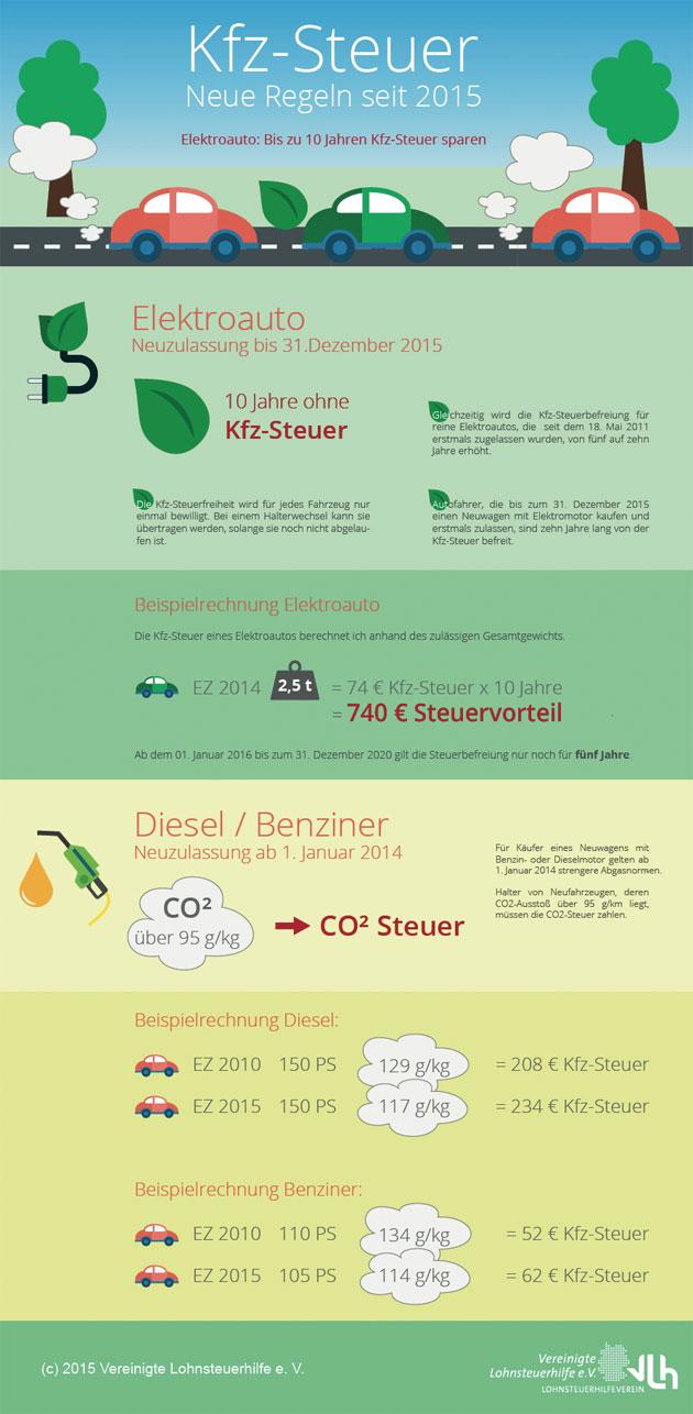 Kfz-Steuer Regeln Infografik