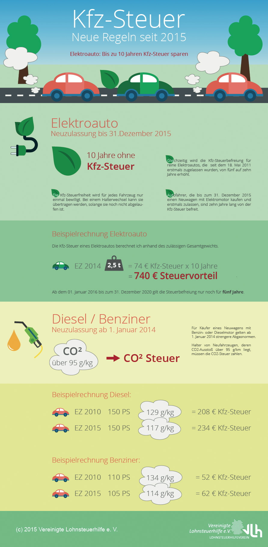 kfz steuer regeln der co2 steuer infografik zu den. Black Bedroom Furniture Sets. Home Design Ideas
