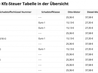 Kfz-Steuer Tabelle