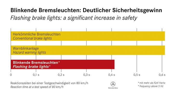 Grafik über Blinkende Bremsleuchten