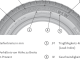 Grafik Reifenkennzeichnung