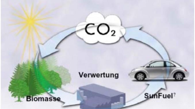 Grafik zum Sunfuel Kreislauf