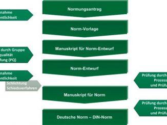 VDA Norm Grafik