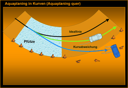 Aquaplaning in Kurven
