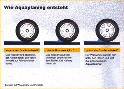 Aquaplaning Erklärung