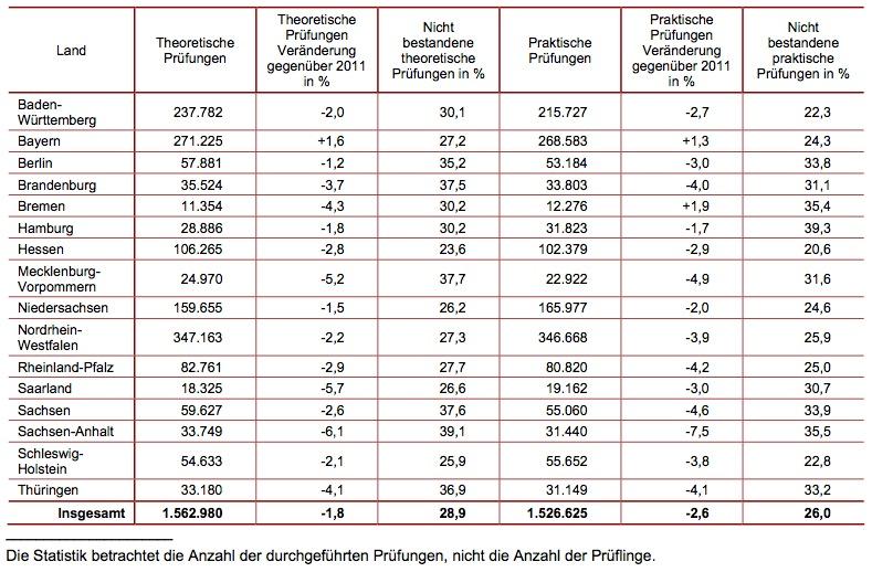 fuehrerscheinpruefungen nach Bundesland