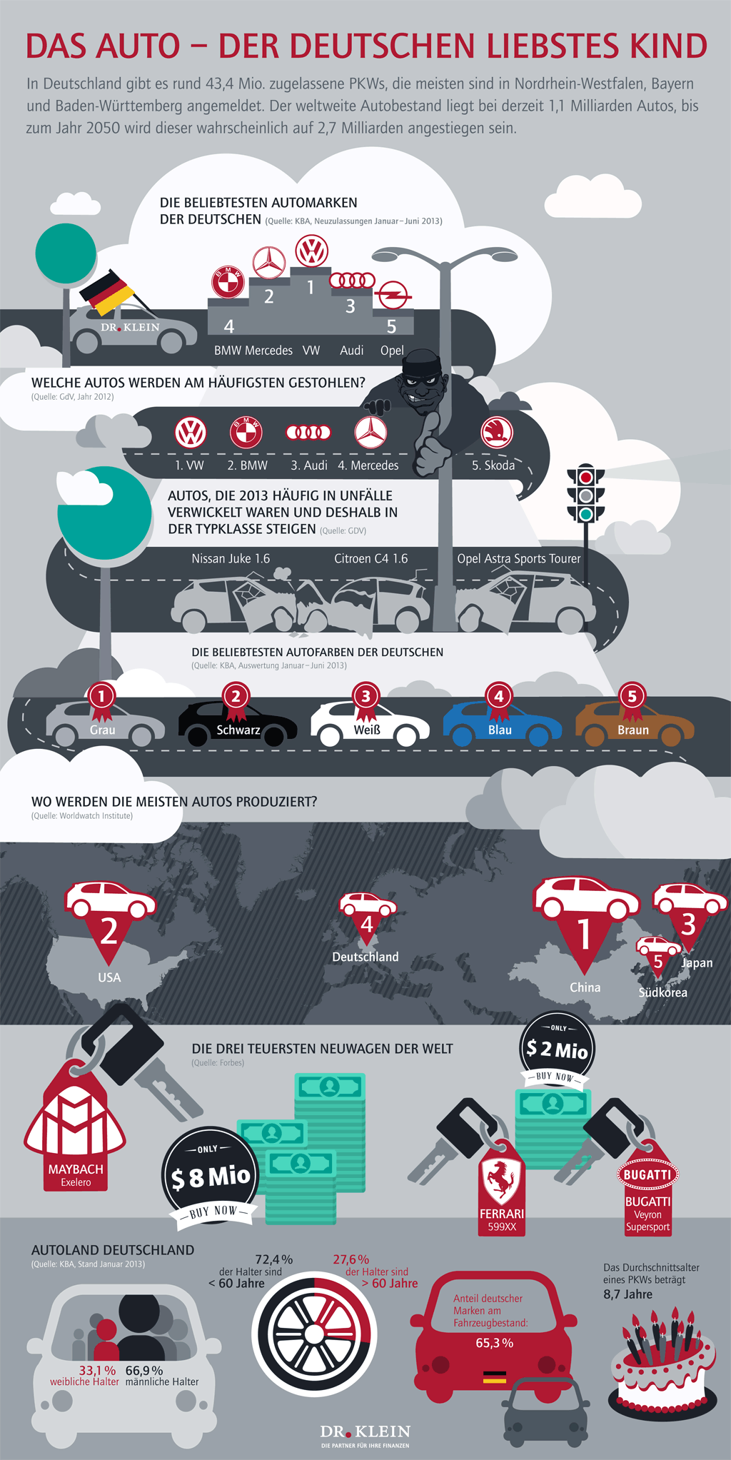 Kfz Infografik