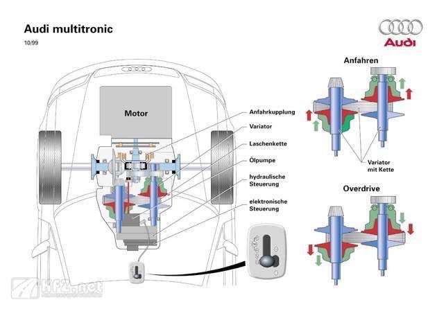 Audi A4 Multitronic Zeichnung