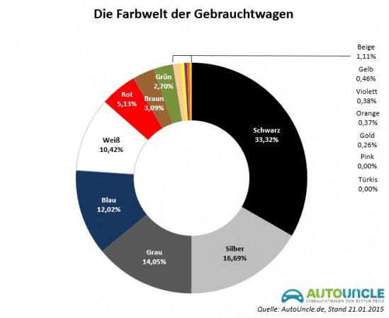Beliebte Autofarben in der Infografik