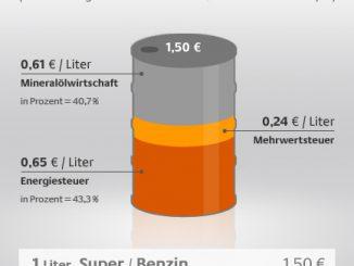 Grafik mit Erklärung zum Benzinpreis