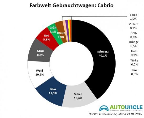 Beliebte Autofarben bei Cabrios