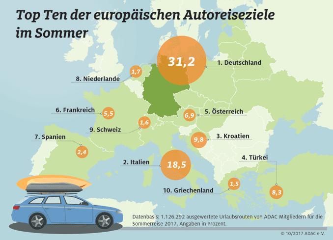 Grafik: Autoreiseziele in Europa