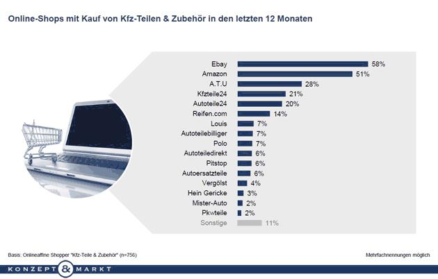 Bild der Zahlen über Käufer von Kfz-Zubehör