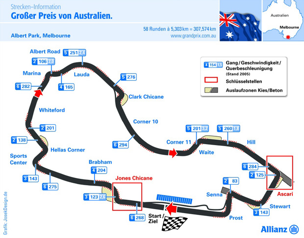 Grafik Albert Park Formel Rennstrecke