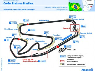 Grafik Sao Paulo Rennstrecke