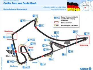 Grafik Hockenheimring Formel 1 Rennstrecke
