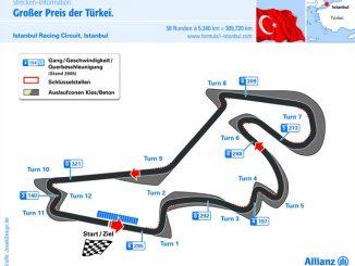 Grafik Istanbul Park Circuit