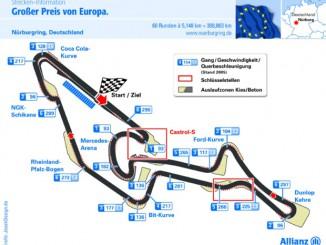 Grafik Nürburgring Rennstrecke