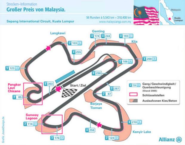 Grafik Sepang Formel 1 Rennstrecke