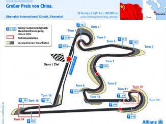 Grafik Shanghai Formel Rennstrecke