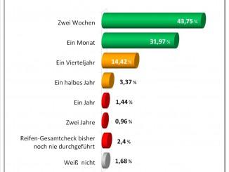 Reifencheck Umfrage Infografik