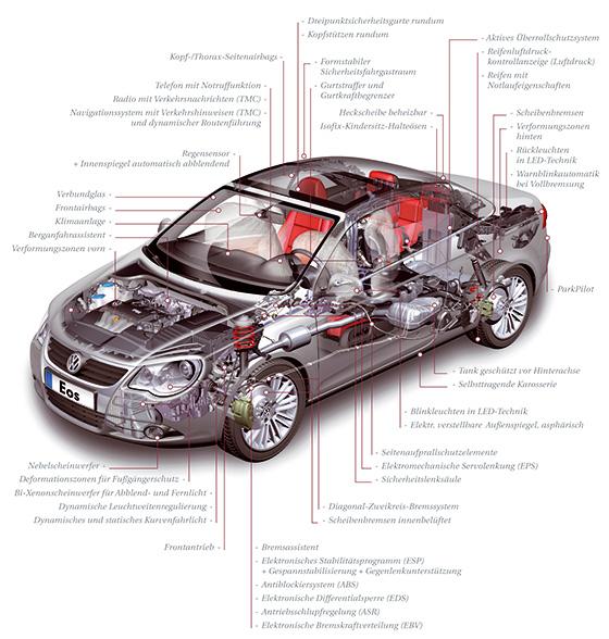 VW Sicherheit