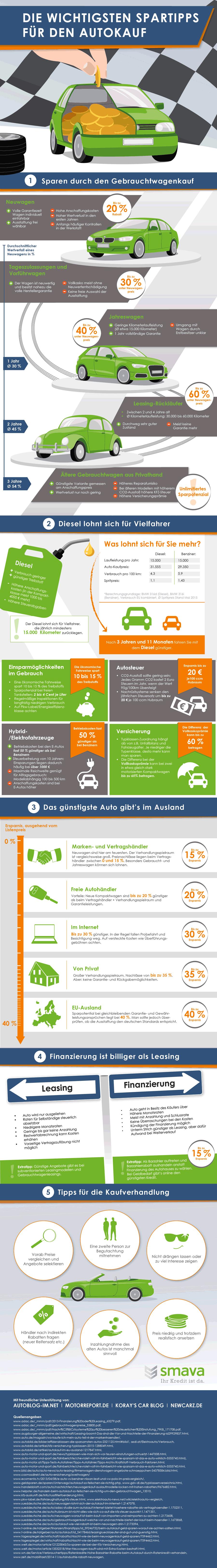 Autokauf Tipps Infografik