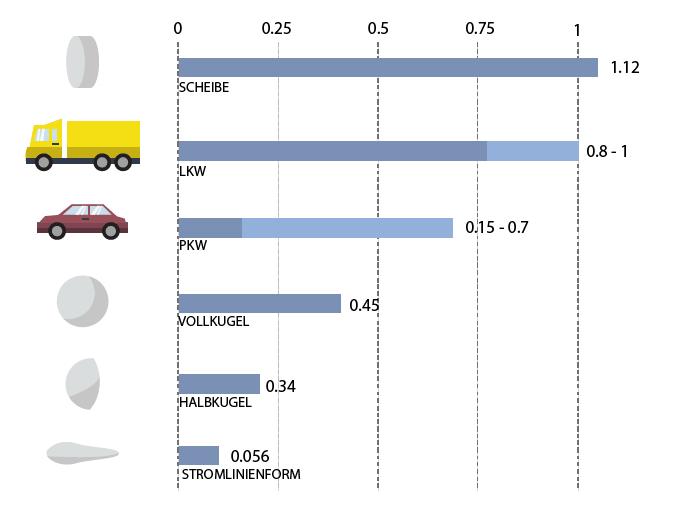 CW-Wert von Objekten