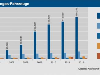 Grafik mit der Anzahl der LPG Fahrzeuge
