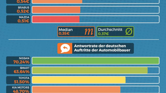 Performance der Automobilhersteller auf Facebook in 2015