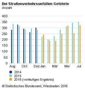 Grafik: Verkehrstote im Juli 2016