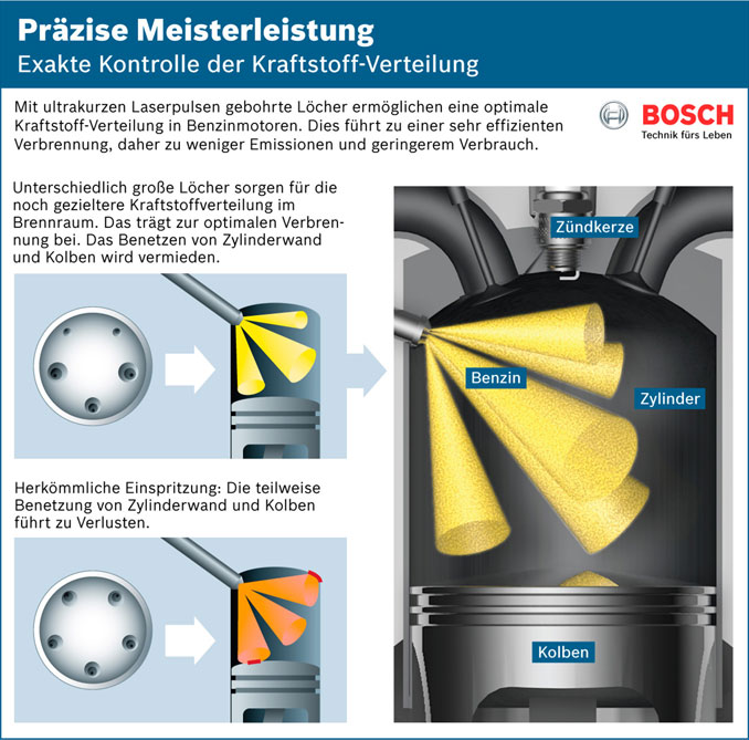 Foto: Bosch Direct Injection