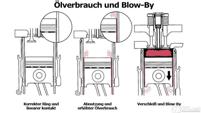 Ölverbrauch beim Blow-By