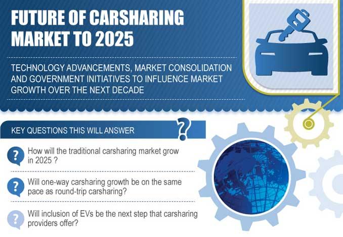 CarSharing Studie