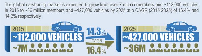 CarSharing Wachstum
