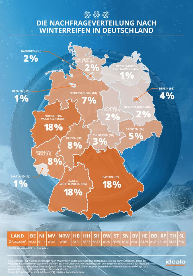 Grafik Winterreifen nachfrage