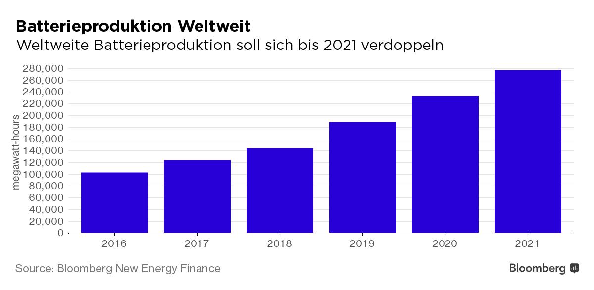 weltweite Batterieproduktion