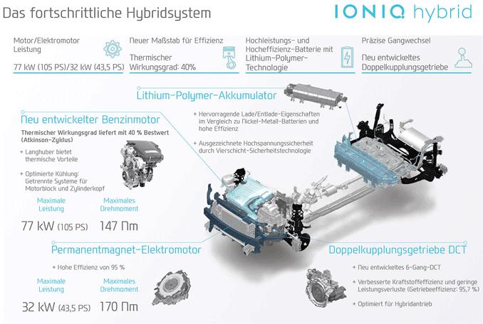 Grafik: Hyundai IONiq Hybrid details
