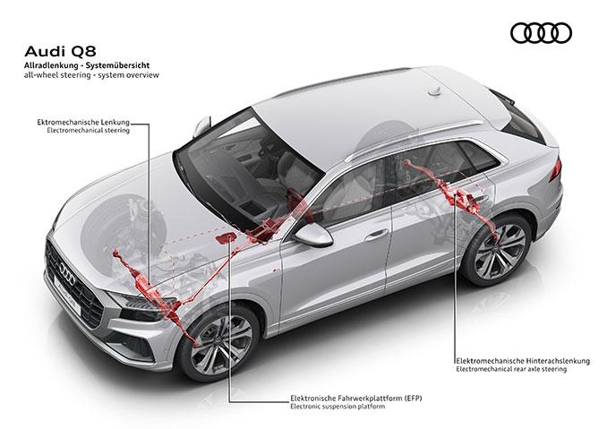 Grafik Audi Q8 Allradantrieb
