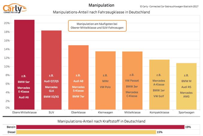 Grafik: Tachobetrug nach Fahrzeugtyp