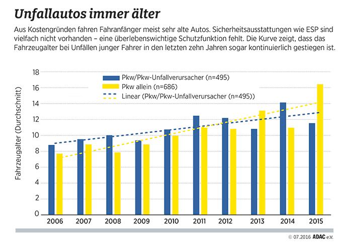 Statistik zum Alter von Unfallautos