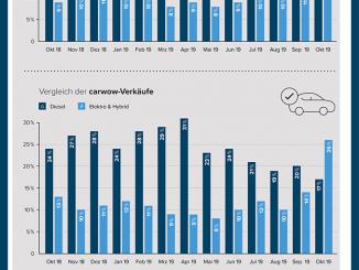 Carwow Infografik zu elektro zulassungen